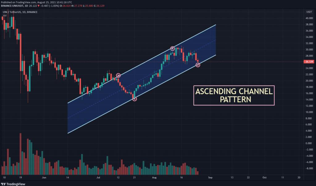uni usdt chart showing ascending channel pattern 1024x604 1