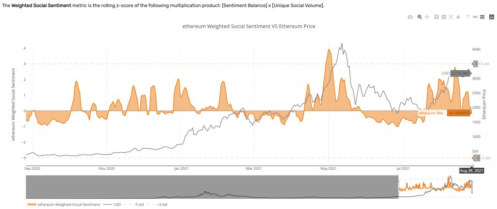 santiment: ethereum, kripto piyasasında cesaretlendirici i̇şaretler gösteriyor! 24