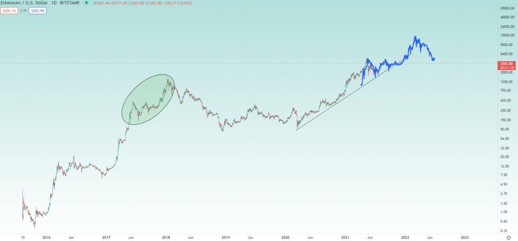 tanınmış tüccar, bitcoin ve ethereum bu seviyelere düşse bile, boğa piyasasının hala bozulmadığını söyledi! 22