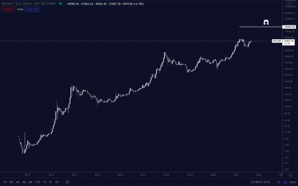 bitcoin yatırımcıları ne yapmalı? ünlü analist açıkladı! 26