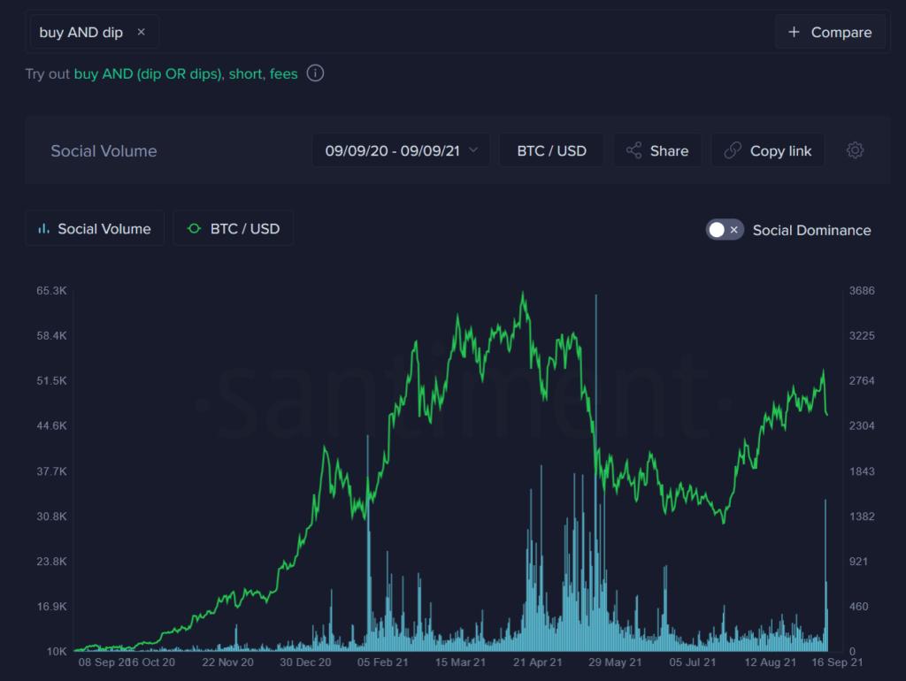 7 eylül'de yaşanan anlık düşüş sonrası bitcoin değerlendirmesi! 24